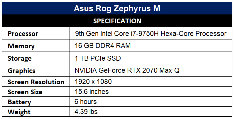 Asus Rog Zephyrus M Specification