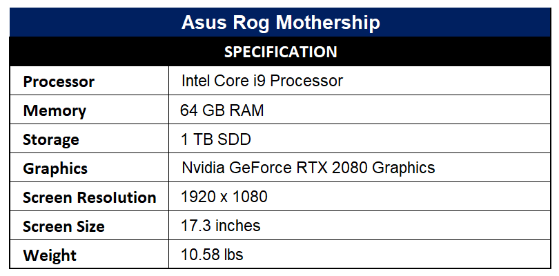 Asus Rog Mothership Specification