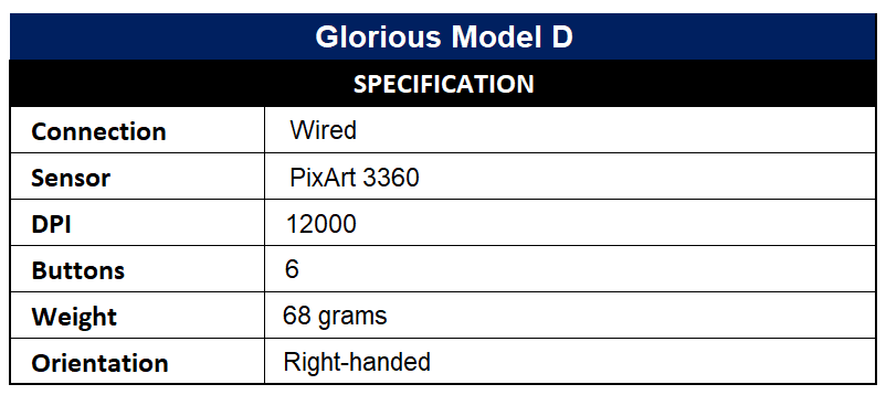 Glorious Model D Specification