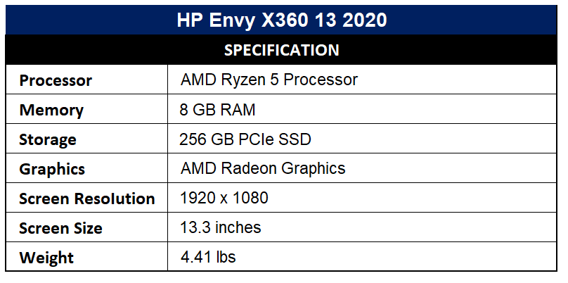 HP Envy X360 13 2020 Specification