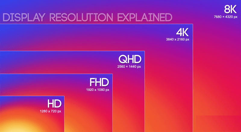 Laptop Buying Guide - Screen Resolution